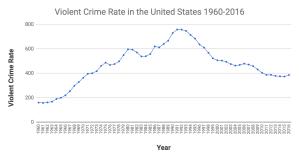 Violent Crime Rate - 1960-2016