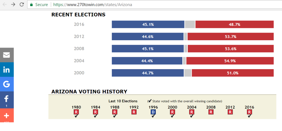 Arizona - Recent Elections Breakdown