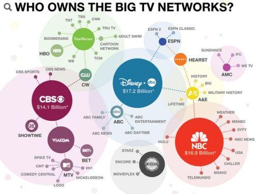 Media Ownership - Logicrats