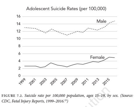 Adolescent Suicide Rates (Per 100,000) Year to Year