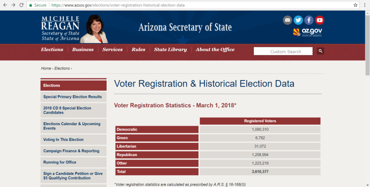 Arizona - Voter Registration (As Of March 2018)
