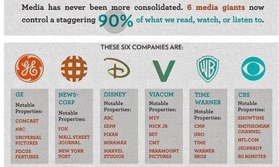 Media Ownership 2017 List - Logicrats